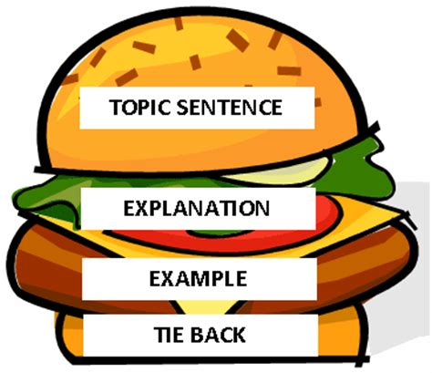Research essay thesis statement example
